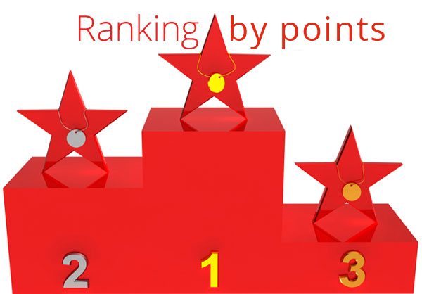 Ranking by points competition