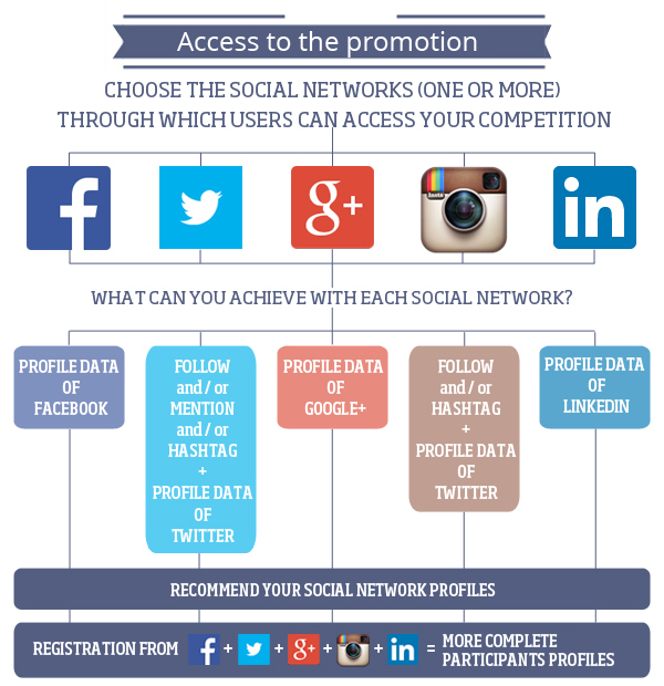 Participation in your campaigns from 5 different social networks