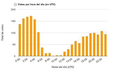 Total de votaciones según la hora del día
