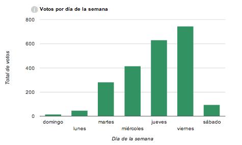 Total de votos por cada día de la semana