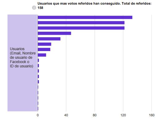 Usuarios que más votos referidos han conseguido